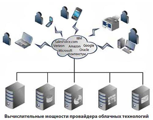 openstack практическое знакомство с облачной операционной системой