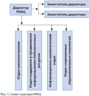 Штатное Расписание Учебного Центра