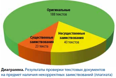Антиплагиат РГБ найти и обезвредить По состоянию на 1 сентября 2012 г проверен 251 текстовый документ из них 188 могут считаться оригинальными по отношению к коллекции ЭБД РГБ